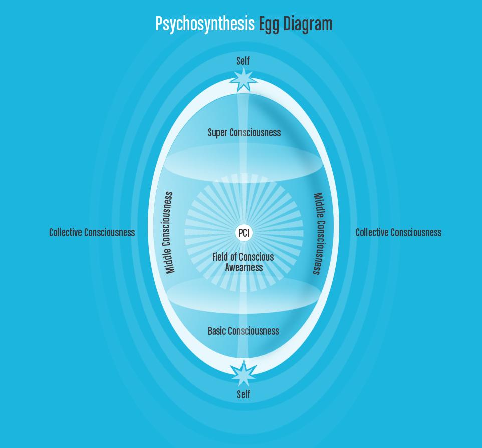 Psychosynthesis Egg Diagram | Simon Tennant Psychosythesis
